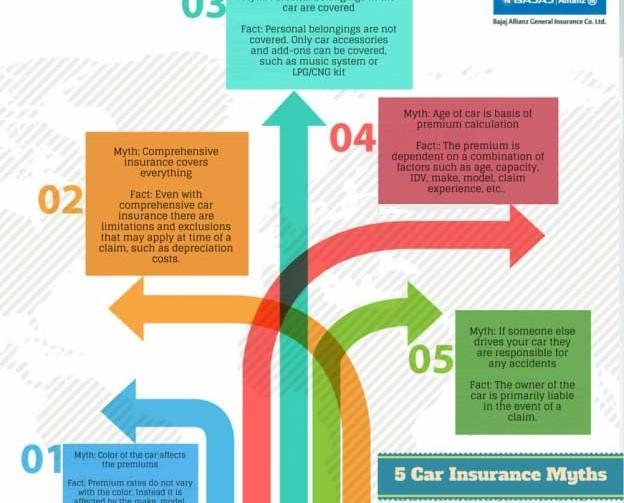 Car Insurance Myth Debunked