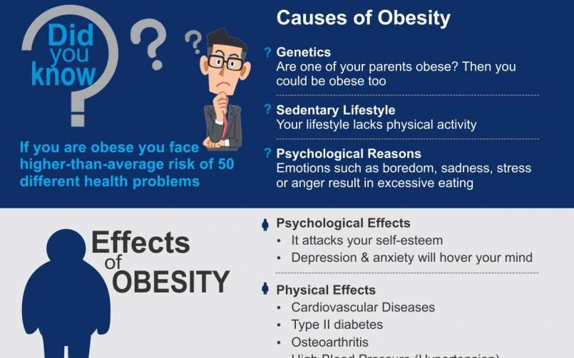 How to beat obesity?