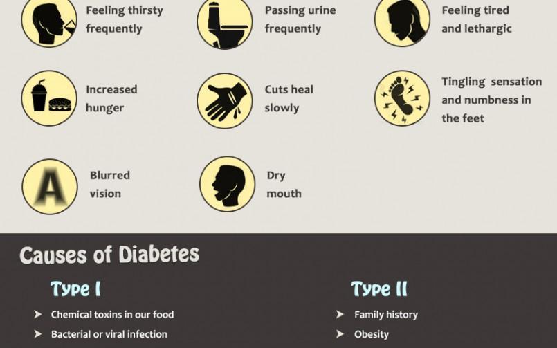 Type 1 & 2 Diabetes Causes