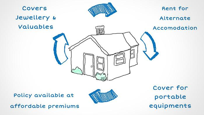 Home Insurance Claim Process